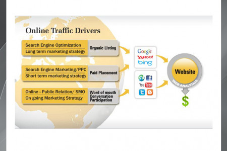 Online Traffic Drivers Infographic