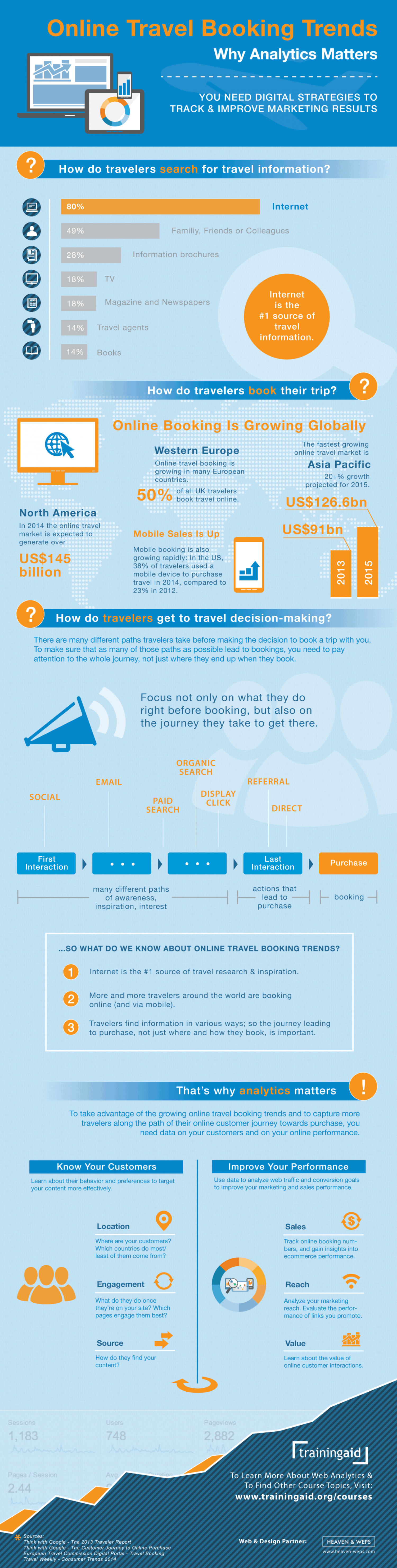 Online Travel Booking Trends & Web Analytics Infographic