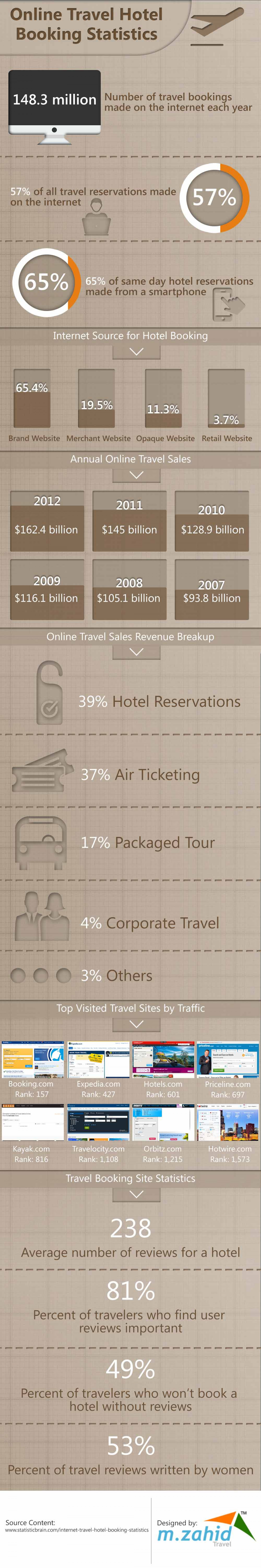 Online Travel Hotel booking Statistics Infographic