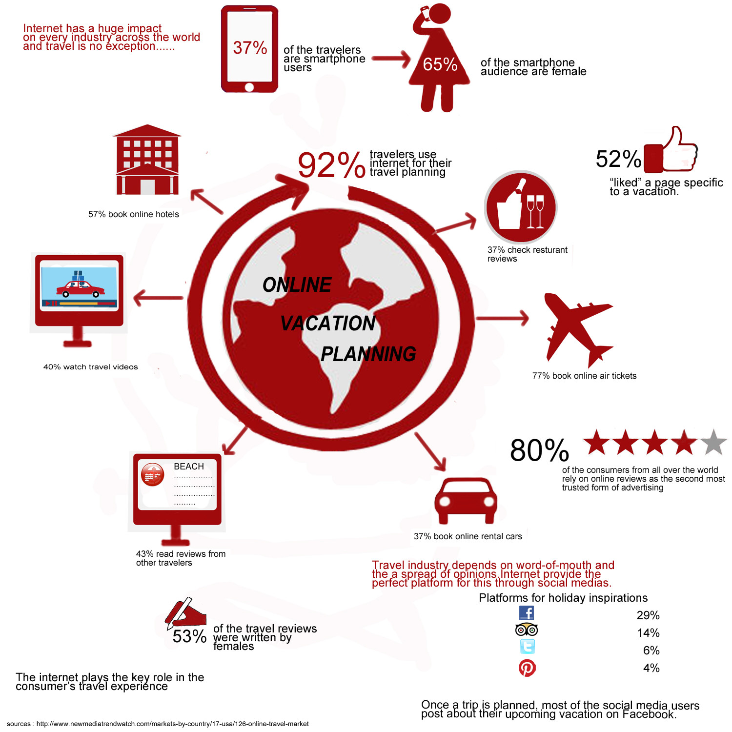 Online Vacation Planing Infographic
