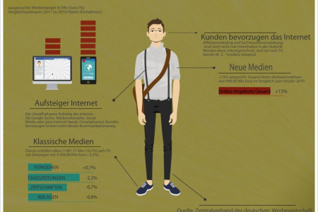 Online versus Traditional Advertising in Germany Infographic