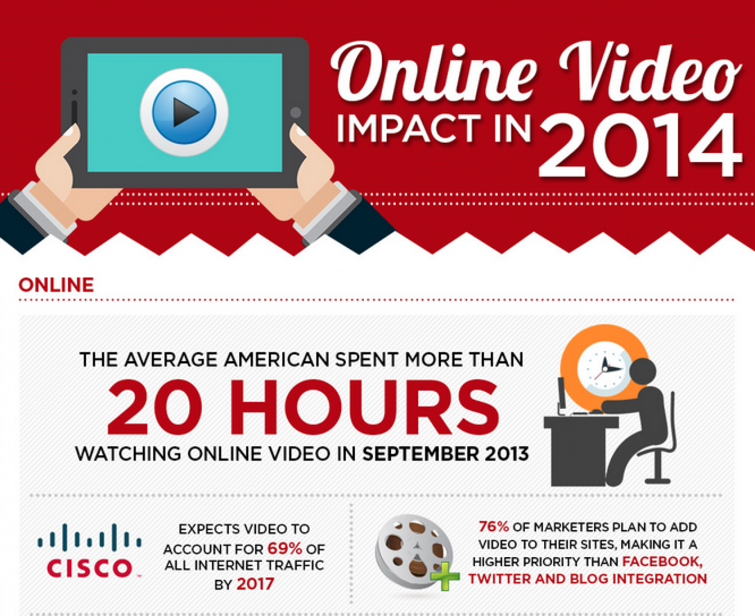 Online Video Impact in 2014 Infographic