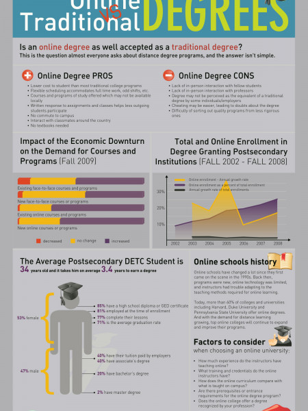 Online vs. Traditional Degrees Infographic