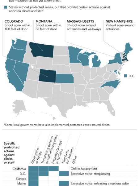 Only 16 States And DC Have Laws Protecting Clinic Access Infographic
