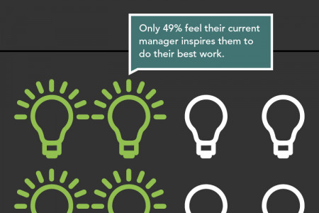 Only Half of the Workforce feels inspired by their Leaders Infographic