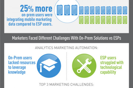 On-Prem or Outsource: What is Best for your Business? Infographic
