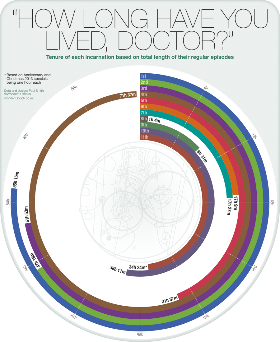 onscreen tenure of each Doctor