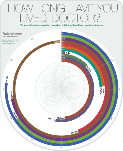 On-screen tenure of each Doctor Who