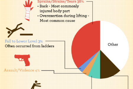 On-the-Job Risks Infographic