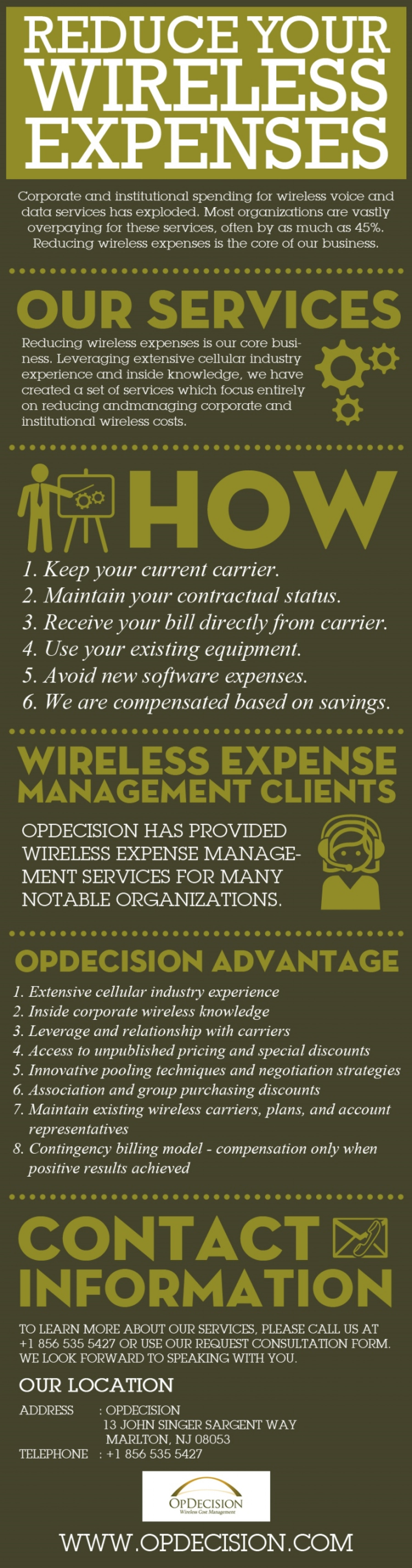 OpDecision Infographic Infographic