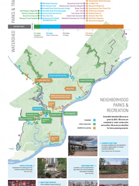 Philadelphia2035: Open Space Infographic