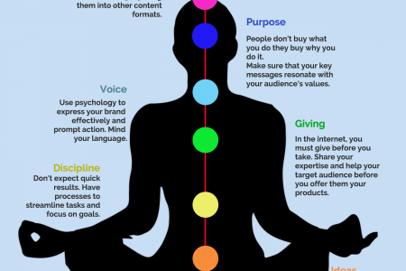 Open your Content Marketing Chakras  Infographic
