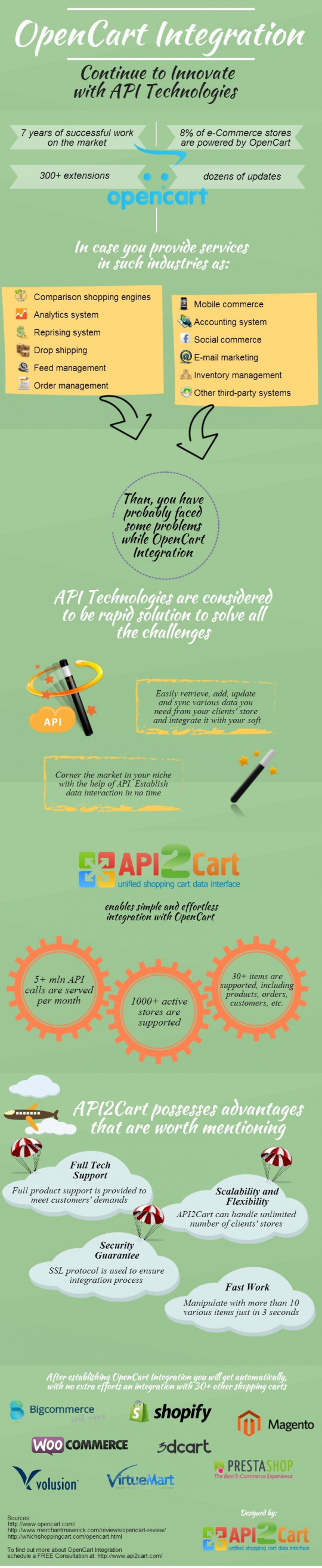 OpenCart Integration: Continue to Innovate with API Technologies