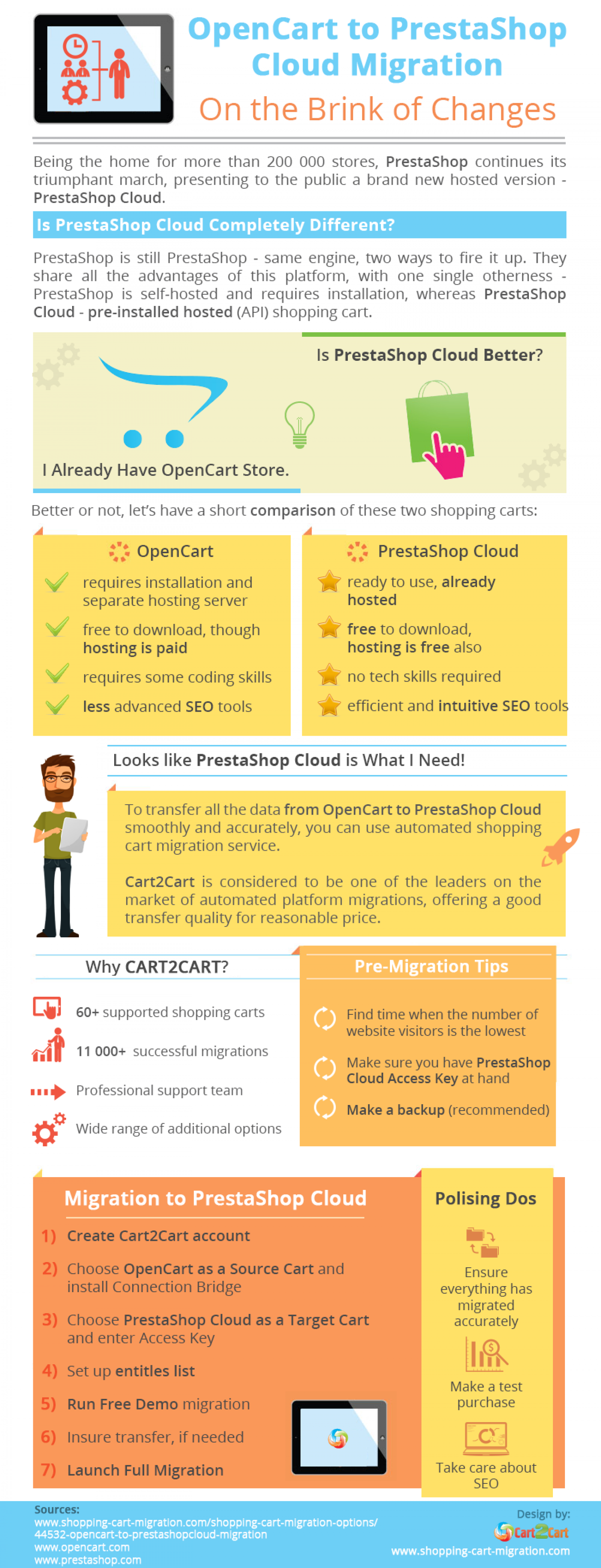 OpenCart to PrestaShop Cloud Migration  On the Brink of Changes Infographic