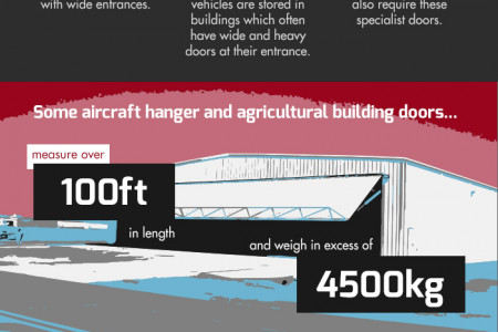 Opening Doors with Hydraulic Power Infographic