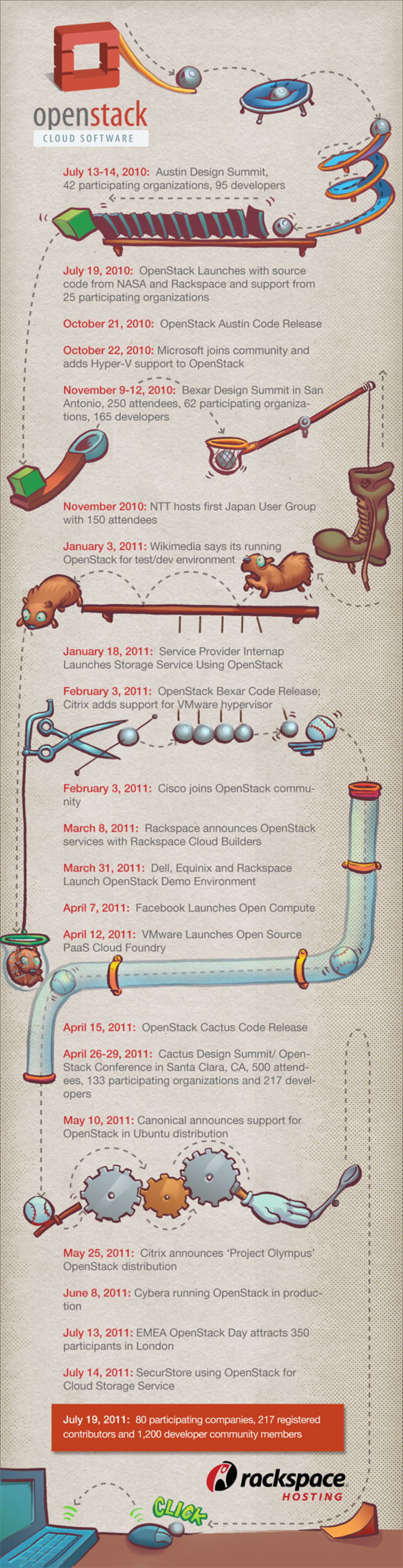 OpenStack History Infographic