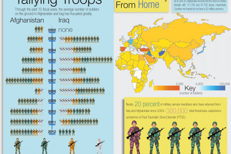 Operation: Homecoming (Cont.) Infographic