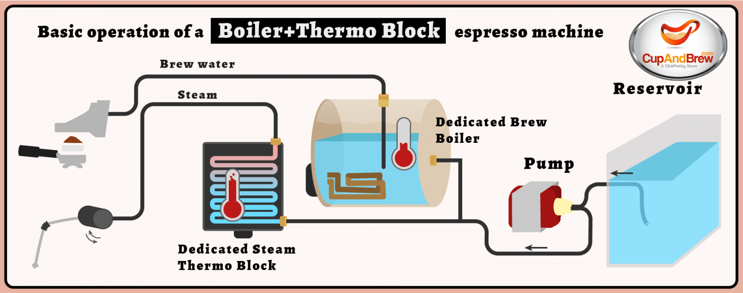 Operation of a Boiler and Thermoblock Espresso Machine Infographic