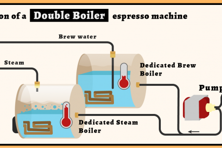 Operation of a Double Boiler and Thermoblock Espresso Machine  Infographic