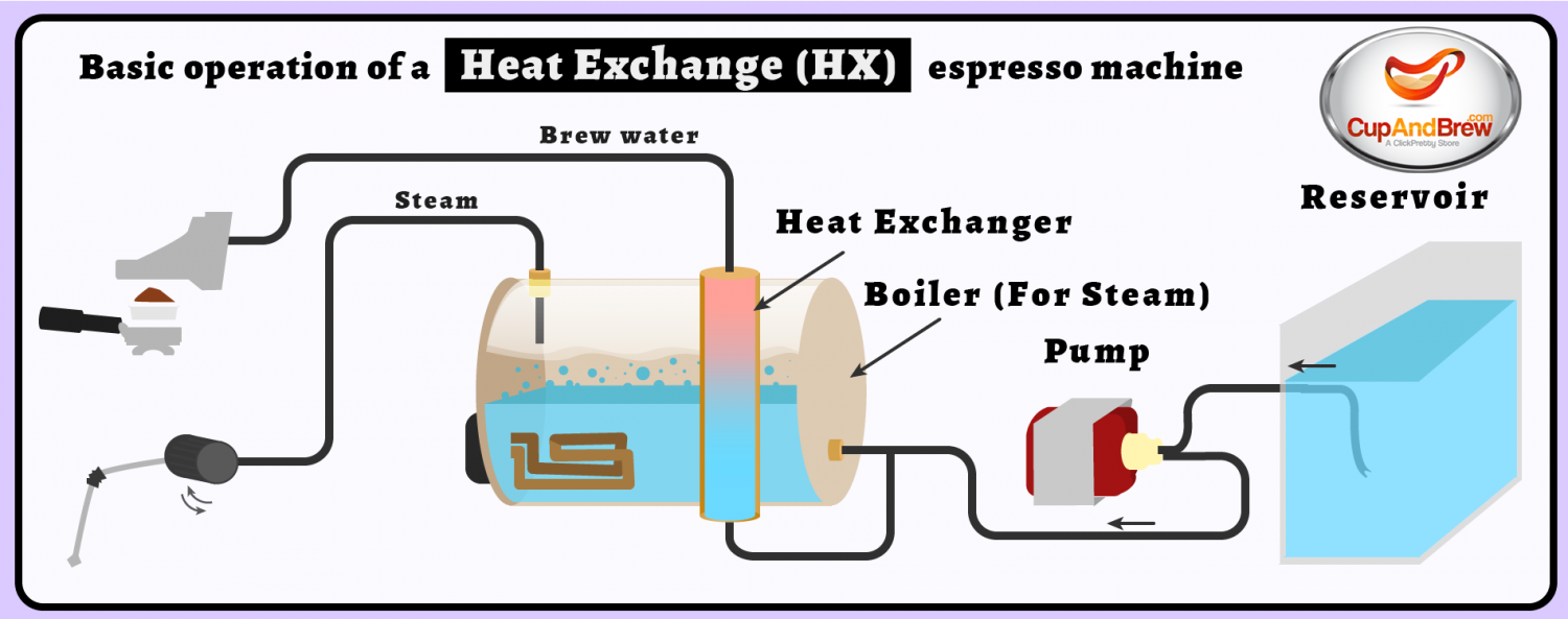 Operation of a Heat Exchanger Based Espresso Machine Infographic