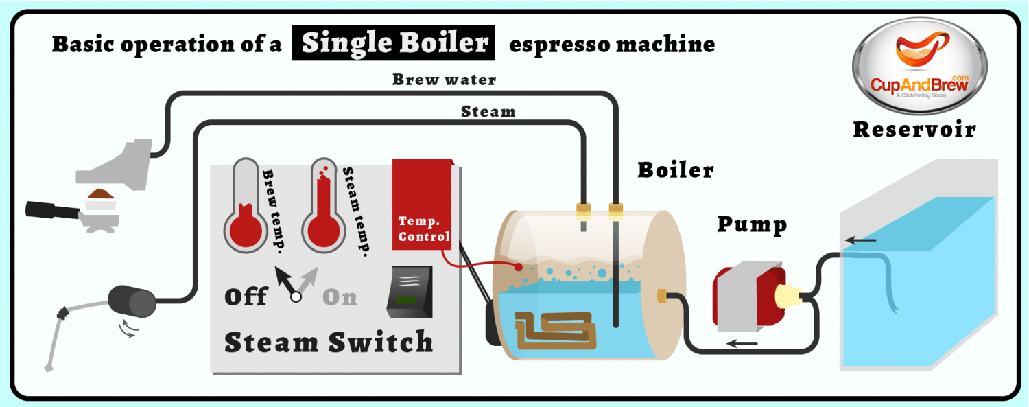 Operation of a Single Boiler Espresso Machine Infographic
