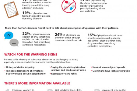 Opioid Prescribers: Education Empowers Everyone Infographic