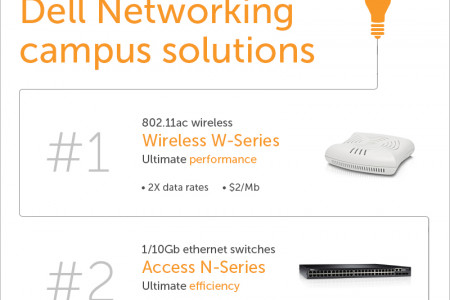 Opt for Dell's networking solutions for complete mobile experience Infographic