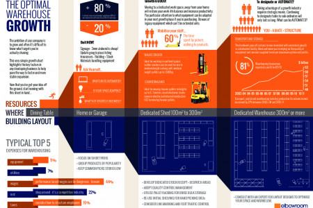 Optimal Warehouse Growth Infographic