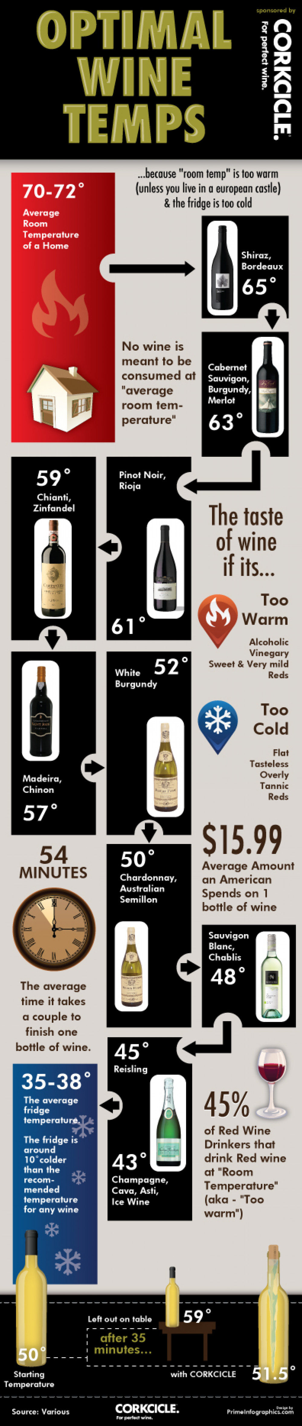 Optimal Wine Temps