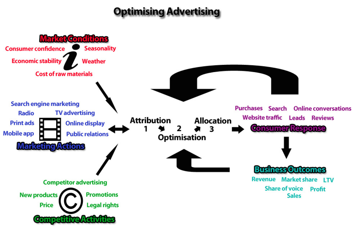 Optimising Advertising Infographic