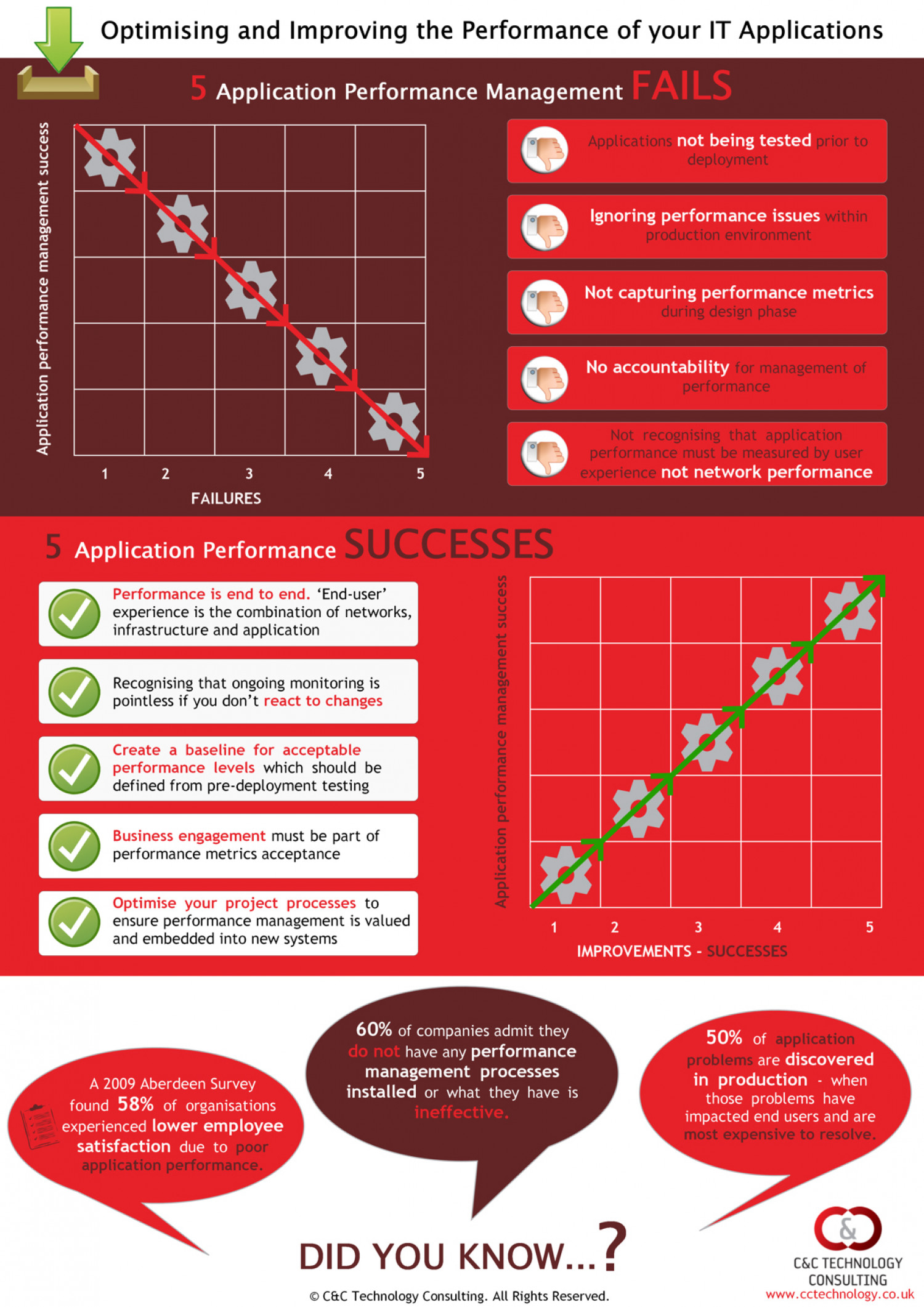 Optimising and improving the performance of your IT applications Infographic