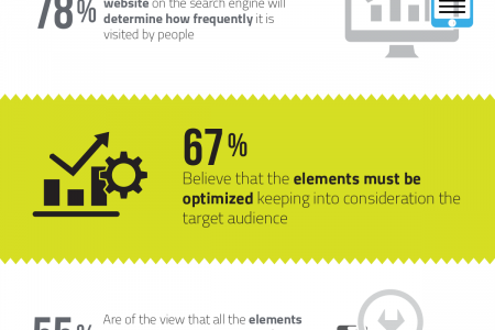 Optimization of Website To Make It Noticeable! Infographic