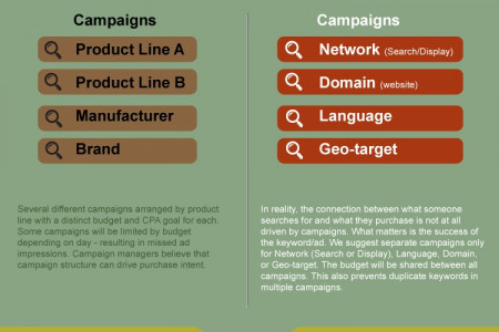 Optimizing Adwords: The Traditional Way vs The New Way Infographic