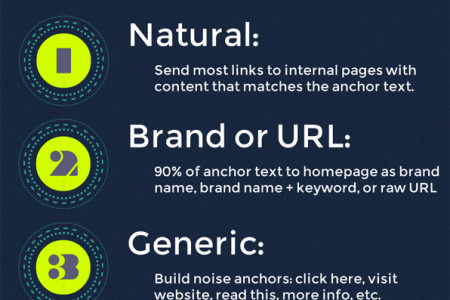 Optimizing Anchor Text in 2013 Infographic Infographic