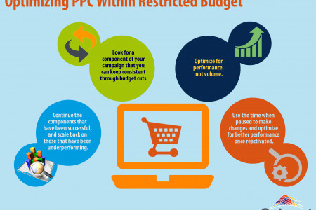 Optimizing PPC Within Restricted Budget Infographic