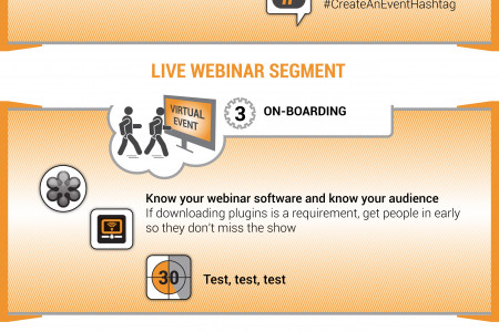 Optimizing the technical components of the webinar lifecycle Infographic
