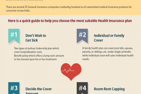 Options for suitable Health Insurance Plan, Now! Infographic