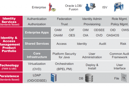 Oracle Identity and Access Manager Online Training Infographic