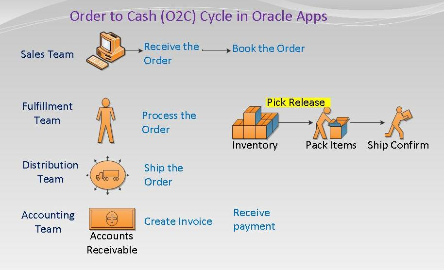 Oracle Order TO Cash(OTC) Online Training | Visual.ly