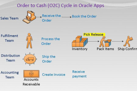 Oracle Order TO Cash(OTC) Online Training Infographic