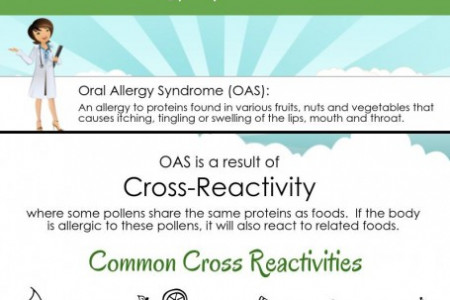 Oral Allergy Syndrome Symptom Infographic