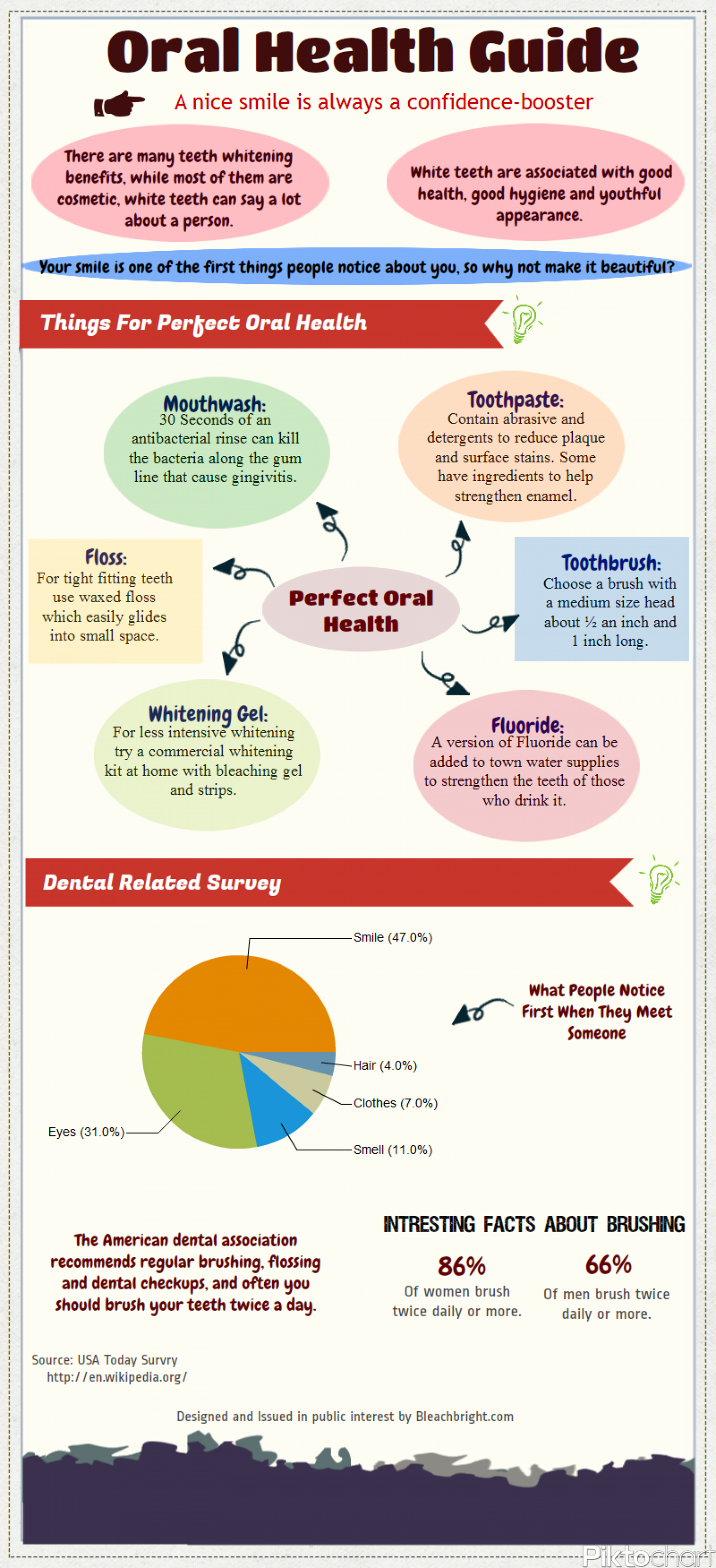 Oral Helath Guide Infographic