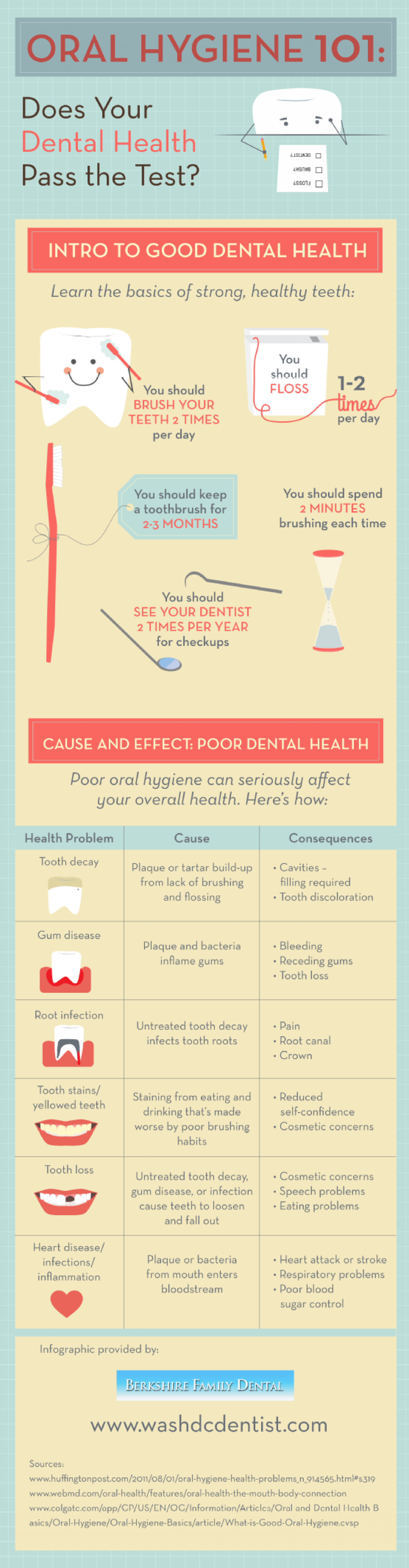 Oral Hygiene 101: Does Your Dental Health Pass the Test?  Infographic