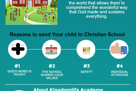 orange county christian school Infographic