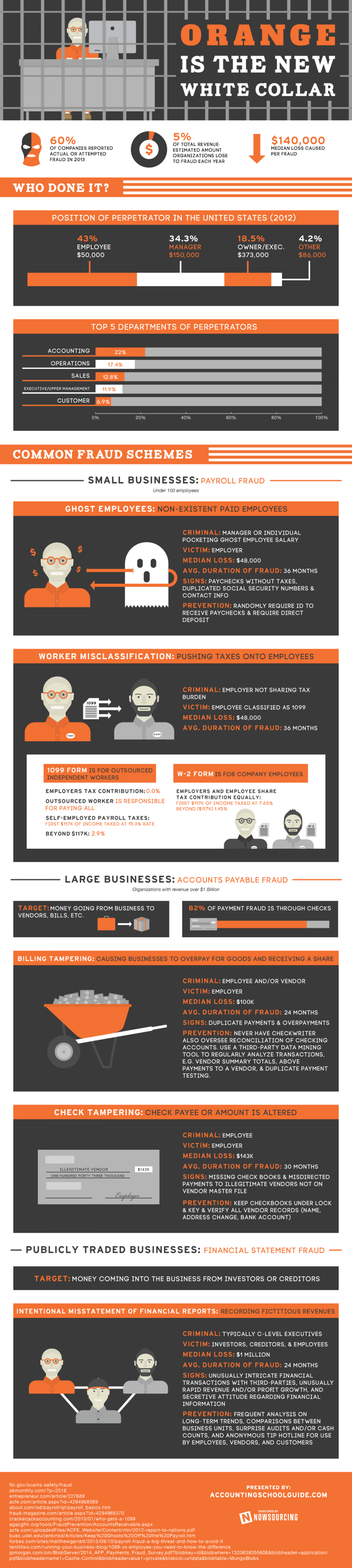 Orange is the New White Collar Infographic