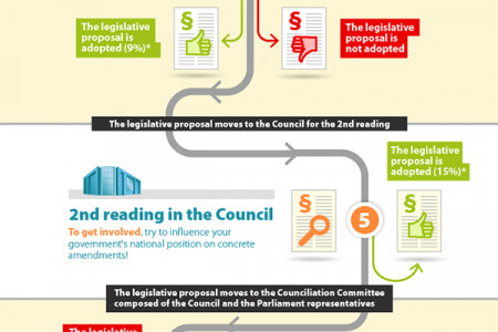 Ordinary legislative procedure of the European Union: HOW TO GET INVOLVED? Infographic