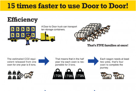 Oregon Trail Vs. Door to Door for Moving Infographic