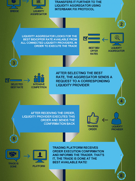 Forex Market Trade Lifecycle Infographic Infographic