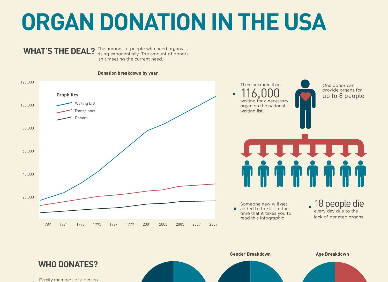 Organ Donation in the USA Infographic