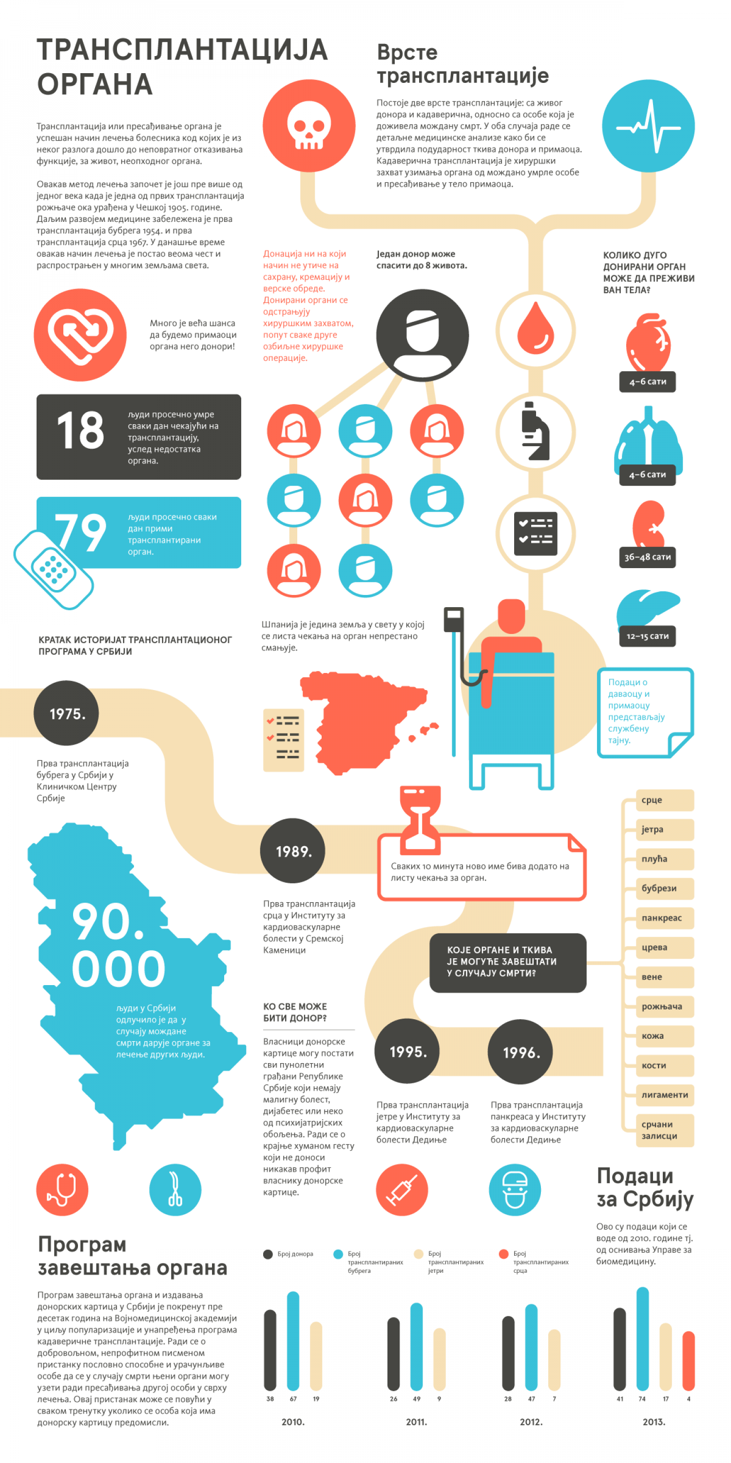 Organ Transplantation Infographic